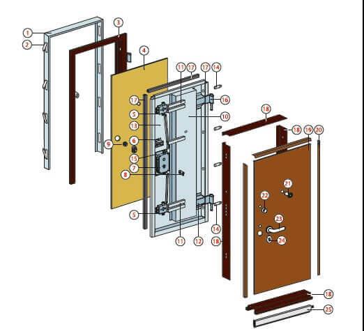 La sicurezza di una porta blindata